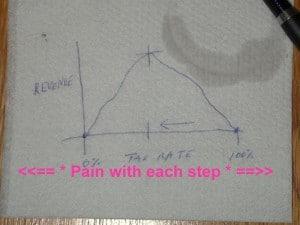 Laffer Curve & Pain